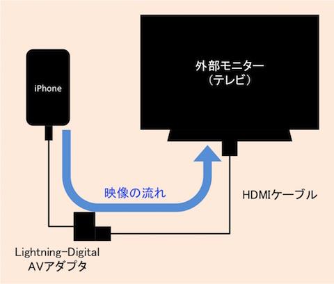 connectHDMIJ